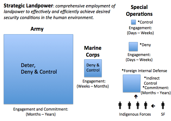 Relative landpower roles in terms of space, time, and strategic effect.
