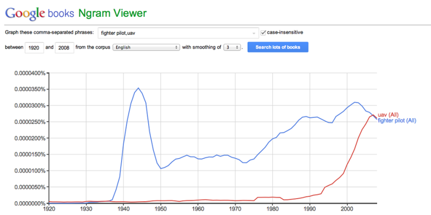 Image courtesy of Google Ngrams.